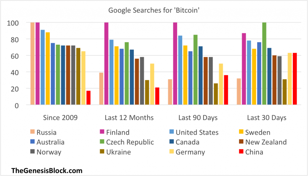 bitcoin-searches