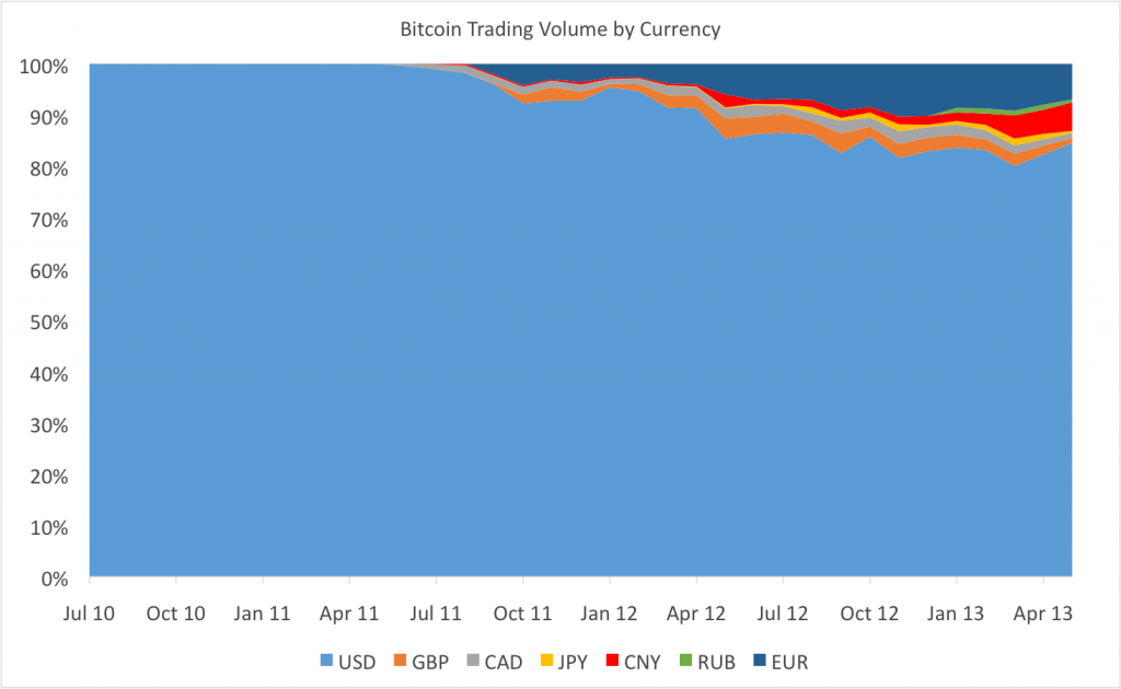 bitcoin-trading-vol-by-currency