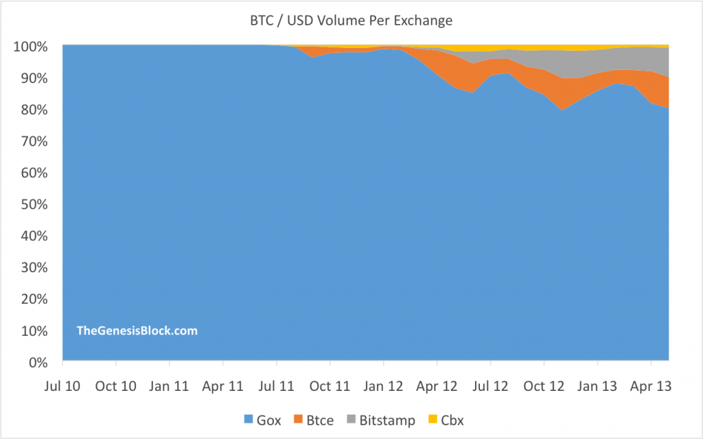btc-usd-per-exchange
