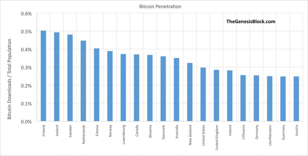 downloads-per-capita