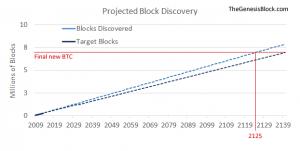 Projekcja zakłada 60,000 bloków rocznie (zamiast zakładanych 52,500)