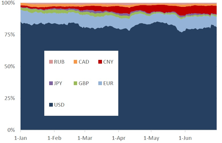 Waluty w procentach w światowym handlu BTC