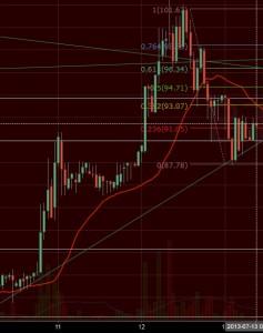 Źródło grafiki: https://www.tradingview.com/v/ZITkS2AH/