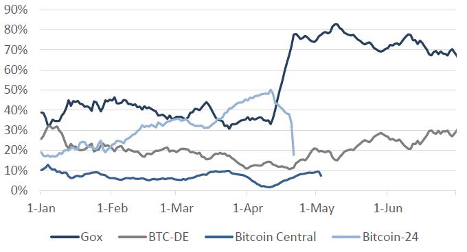 Udział giełd w rynku USD/BTC