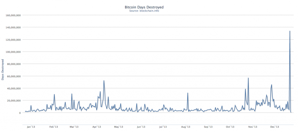 Chart: Number of ?Bitcoin Days Destroyed? in 2013. Source: Blockchain.info