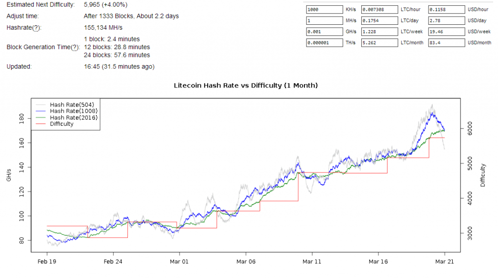 litecoin-hashrate-march2014
