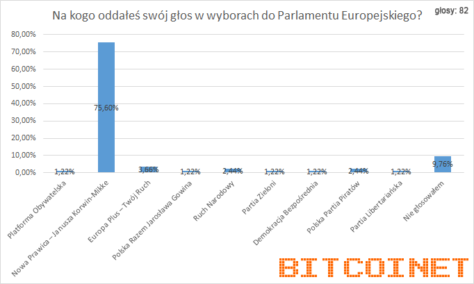 bitcoin_wybory