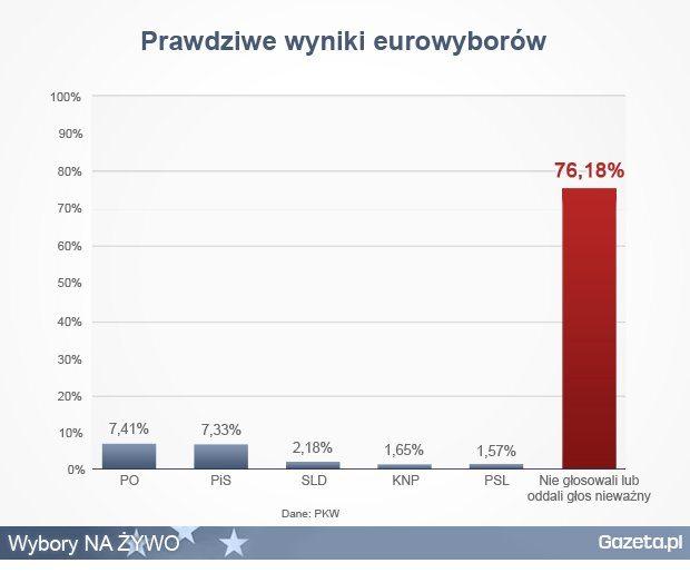 Źródło: http://wybory.gazeta.pl/ParlamentEuropejski2014/1,136686,16039425,PO_z_mala_przewaga_nad_PiS__Nie__obie_partie_dostaly.html#BoxSlotIMT