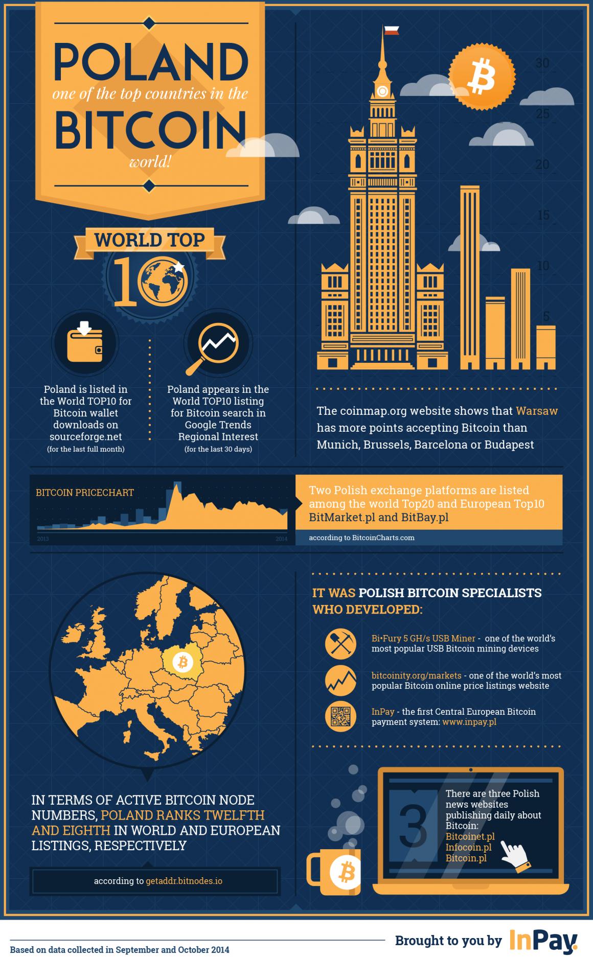 bitcoin polska infografika