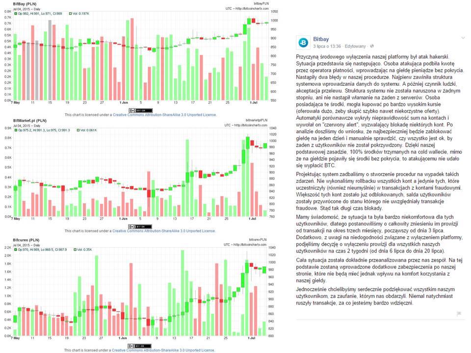 Zestawienie wykresów dotyczących cen na giełdach w Polsce w okresie działania hakerów na BitBay.net (źródło: bitcoincharts.com); Zrzut ekranu informacji od BitBay (źródło: facebook)