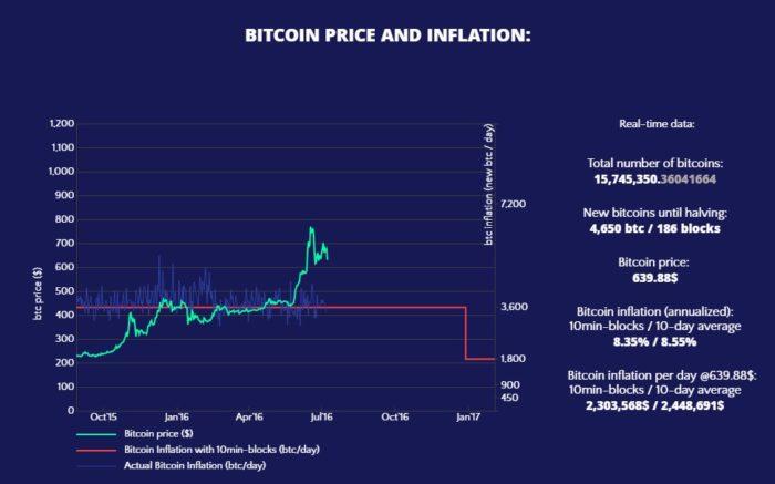cena i inflacja