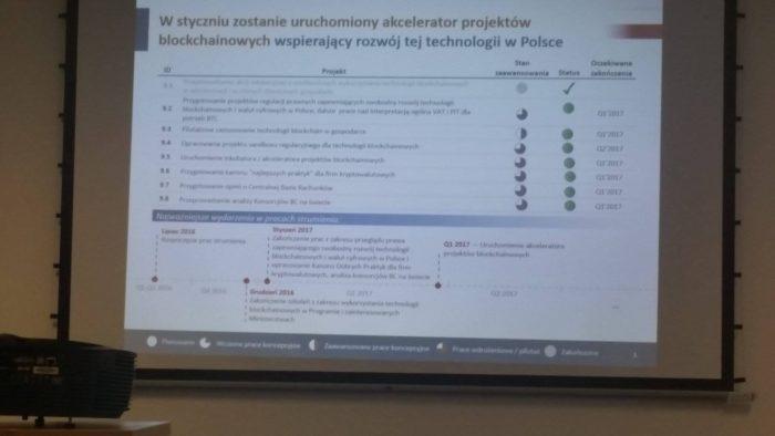 Akcelerator Blockchain Ministerstwo Cyfrryzacji