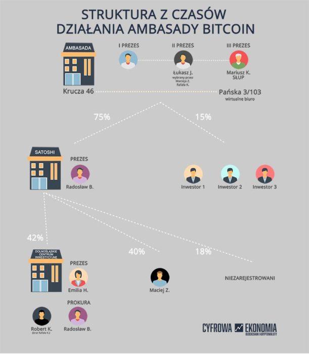 Struktura Ambasady Bitcoin