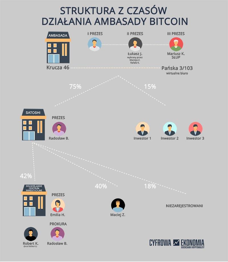 bitcoin struktūra
