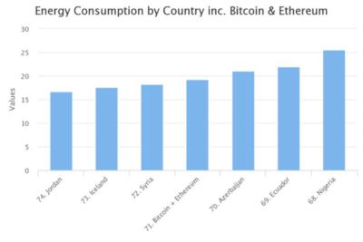 Wykres obrazujący zużycie energii elektrycznej przez poszczególne kraje. Traktując kopanie Ethereum i Bitcoina jako zużycie energii przez jedno państwo, uzyskalibyśmy 71 pozycję na świecie, z zużyciem większym niż Islandia.