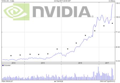 Wykres spółki Nvidia (Interwał W1) - największego producenta dedykowanych kart graficznych na świecie.